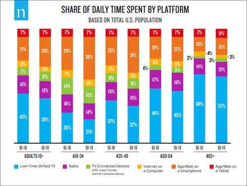 Consumo de mídia por plataforma / Nielsen - primeiro trimestre de 2019