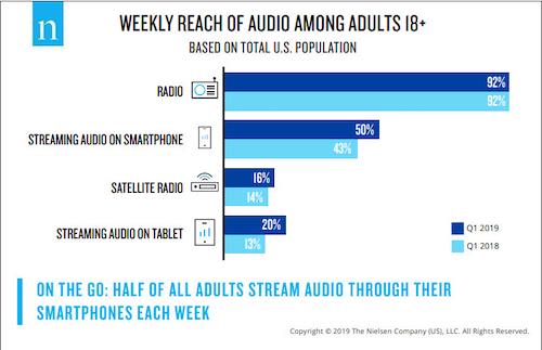 Alcance das plataformas de áudio nos EUA / Nielsen - primeiro trimestre de 2019