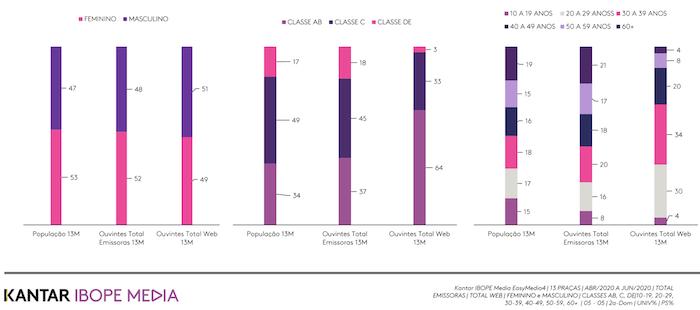 5f6cecf563027 - Rádio é ouvido por 78% da população nas 13 principais regiões metropolitanas e marcas mais valiosas do Brasil são anunciantes