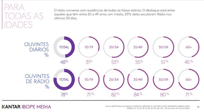 5f6ced03362bc - Rádio é ouvido por 78% da população nas 13 principais regiões metropolitanas e marcas mais valiosas do Brasil são anunciantes