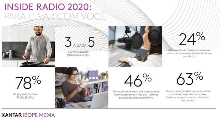 5f6cee216c966 - Rádio é ouvido por 78% da população nas 13 principais regiões metropolitanas e marcas mais valiosas do Brasil são anunciantes