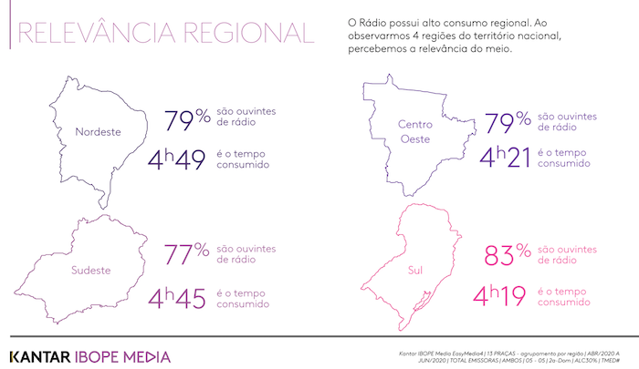 5f6cee216cdff - Rádio é ouvido por 78% da população nas 13 principais regiões metropolitanas e marcas mais valiosas do Brasil são anunciantes